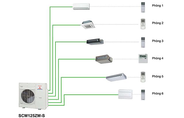 Máy lạnh Multi Mitsubishi Heavy và máy lạnh Multi Daikin dòng nào tốt?